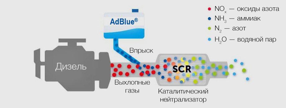Система SCR