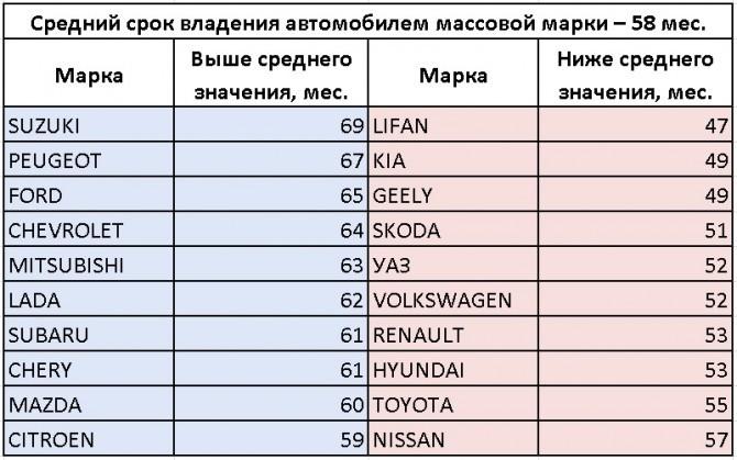 срок владения автомобилем